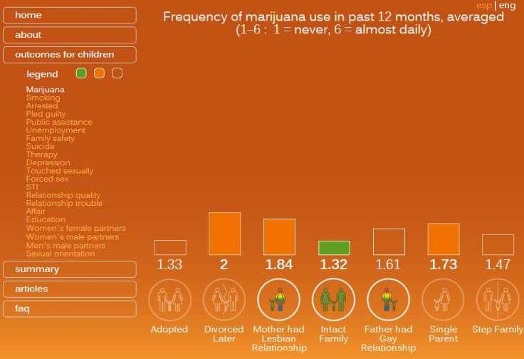 regnerus marihuana