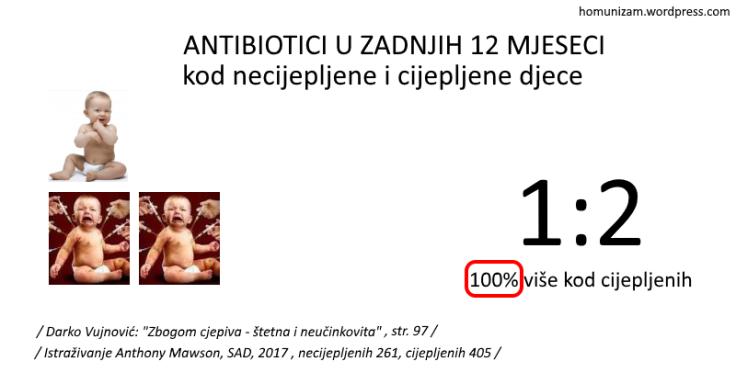 usporedba_USA_antibiotici.png